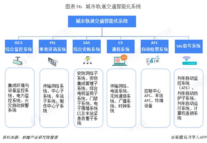 图表14:城市轨道交通智能化系统
