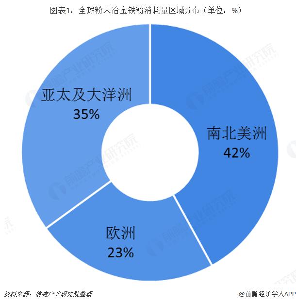 图表1:全球粉末冶金铁粉消耗量区域分布(单位:%)
