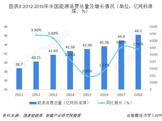 图表8:2012-2018年中国能源消费总量及增长情况(单位:亿吨标准煤,%)