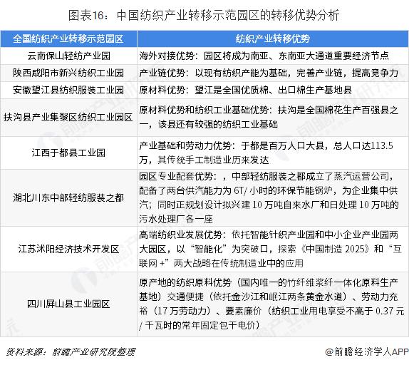 图表16:中国纺织产业转移示范园区的转移优势分析