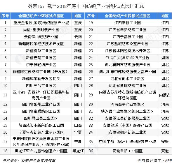 图表15:截至2018年底中国纺织产业转移试点园区汇总