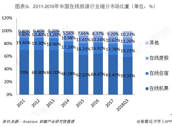 图表9:2011-2018年中国在线旅游行业细分市场比重(单位:%)