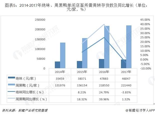 图表5:2014-2017年绝味、周黑鸭单间店面所需周转存货数及同比增长(单位:元/家,%)