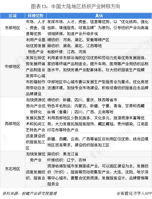 图表13:中国大陆地区纺织产业转移方向