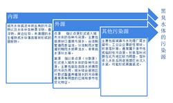 2018中国<em>黑</em><em>臭</em><em>水体</em><em>治理</em>发展现状及市场趋势分析 重在制定长效管理方案和引入群众监督【组图】