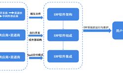 预见2019:《2019中国<em>ERP</em><em>软件</em>产业全景图谱》(附市场规模、竞争格局、企业转型现状、发展趋势)