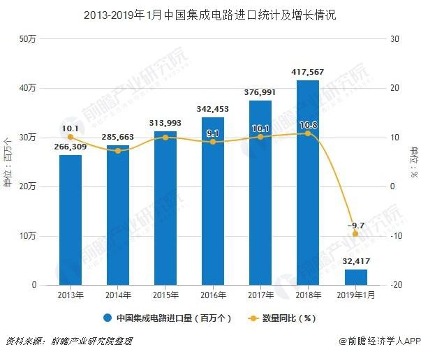 2013-2019年1月中国集成电路进口统计及增长情况