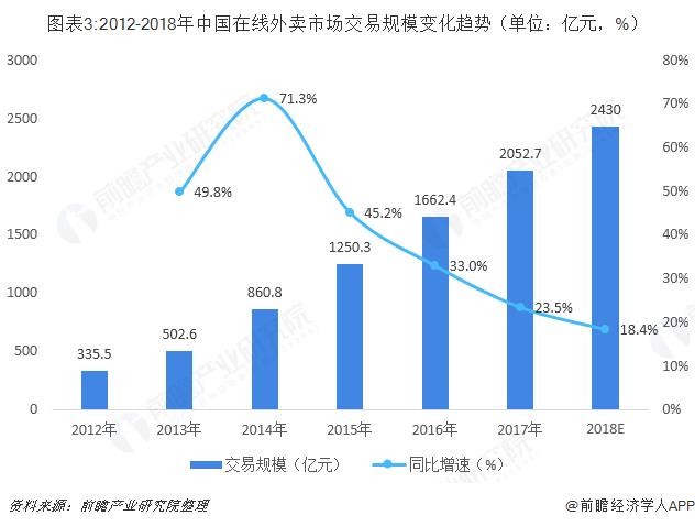 图表3:2012-2018年中国在线外卖市场交易规模变化趋势(单位:亿元,%)