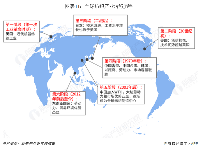 图表11:全球纺织产业转移历程