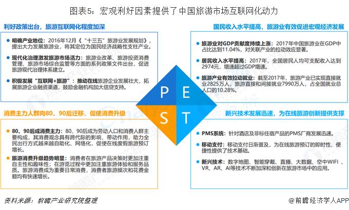 图表5:宏观利好因素提供了中国旅游市场互联网化动力