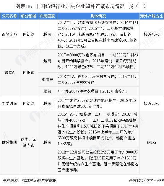 图表18:中国纺织行业龙头企业海外产能布局情况一览(一)
