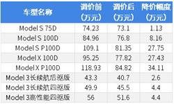 关厂、?#23548;郟?#29305;斯拉想干什么?(上)——盈利与成本的双重困局下,寄希望于中国市场
