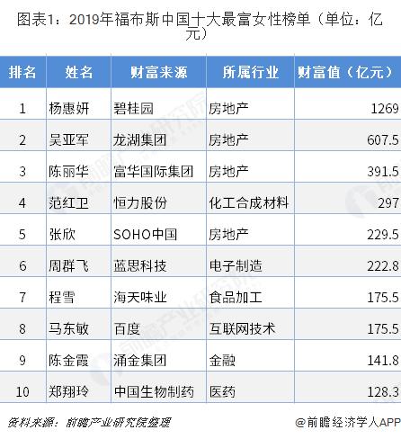 图表1:2019年福布斯中国十大最富女性榜单(单位:亿元)