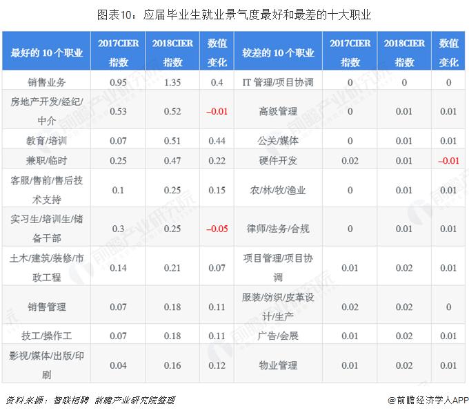 图表10:应届毕业生就业景气度最好和最差的十大职业
