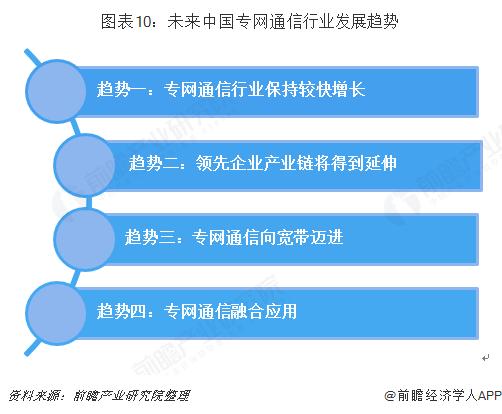 图表10:未来中国专网通信行业发展趋势