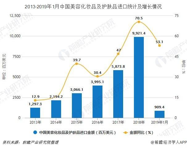 2013-2019年1月中国美容化妆品及护肤品进口统计及增长情况