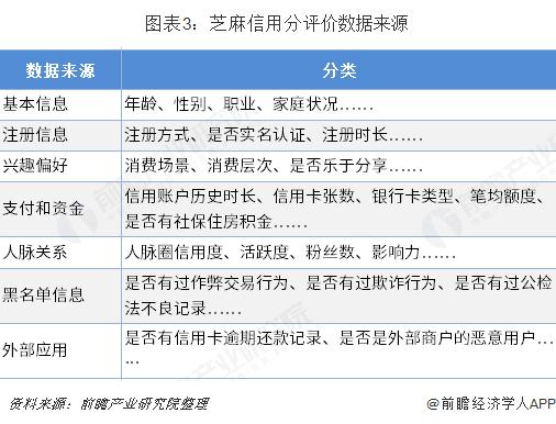 图表3:芝麻信用分评价数据来源