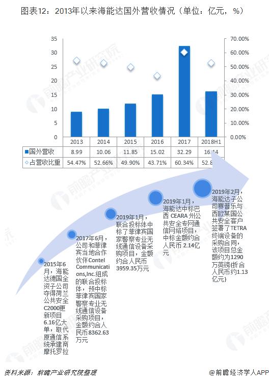 图表12:2013年以来海能达国外营收情况(单位:亿元,%)