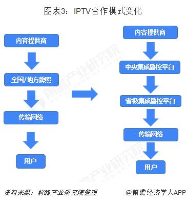 图表3:IPTV合作模式变化