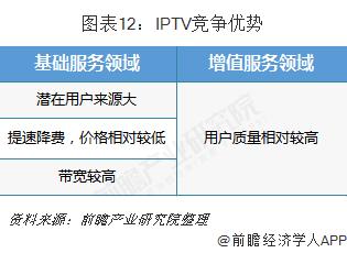 图表12:IPTV竞争优势