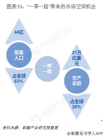 """图表13:""""一带一路""""带来的市场空间机会"""