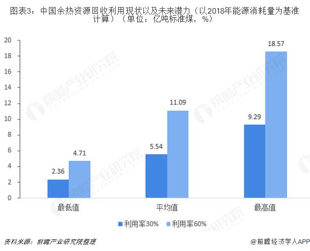 图表3:中国余热资源回收利用现状以及未来潜力(以2018年能源消耗量为基准计算)(单位:亿吨标?#27982;海?)