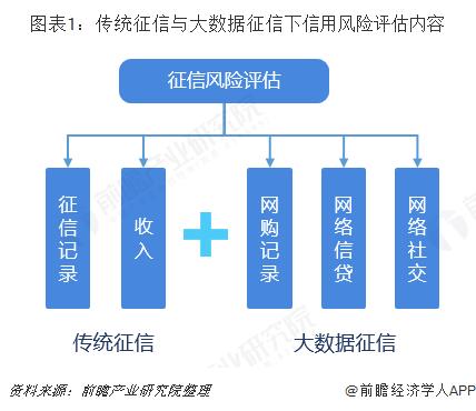 图表1:传统征信与大数据征信下信用风险评估内容