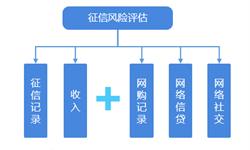 2018年中国征信行业市场现状与发展前景 大数据征信应用场景向生活领域延伸【组图】