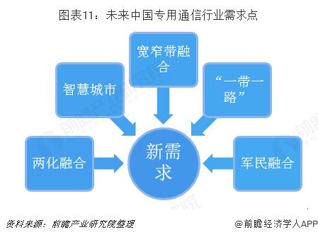 图表11:未来中国专用通信行业需求点