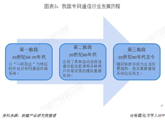 图表3:我国专网通信行业发展历程