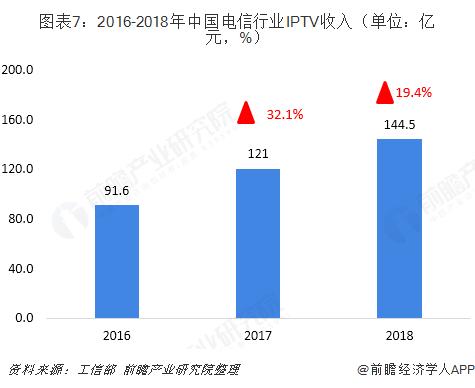 图表7:2016-2018年中国电信行业IPTV收入(单位:亿元,%)