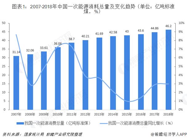 图表1:2007-2018年中国一次能源消耗总量及变化趋势(单位:亿吨标?#27982;海?)