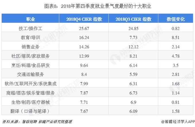 图表8:2018年第四季度就业景气度最好的十大职业