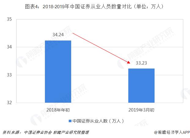 图表4:2018-2019年中国证券从业人员数量?#21592;齲?#21333;位:万人)