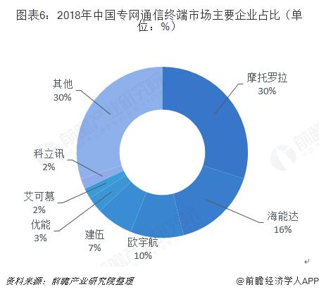 图表6:2018年中国专网通信终端市场主要企业占比(单位:%)