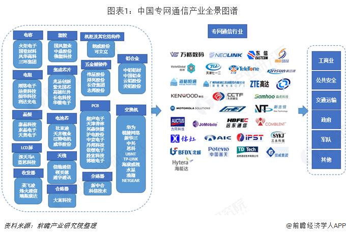 图表1:中国专网通信产业全景图谱