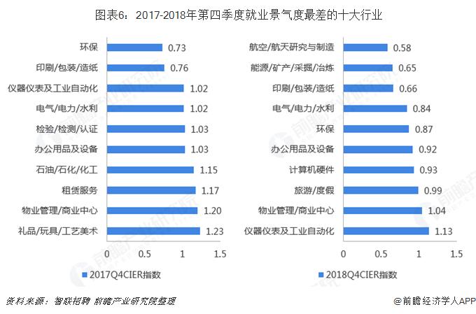 图表6:2017-2018年第四季度就业景气度最差的十大行业