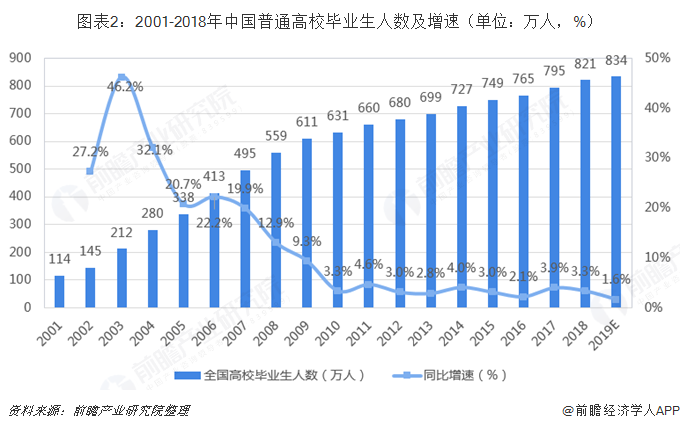 图表2:2001-2018年中国普通高校毕业生人数及增速(单位?#21644;?#20154;,%)