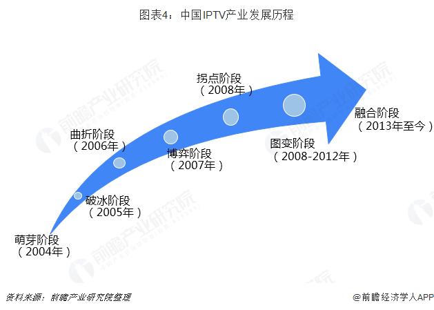 图表4:中国IPTV产业发展历程