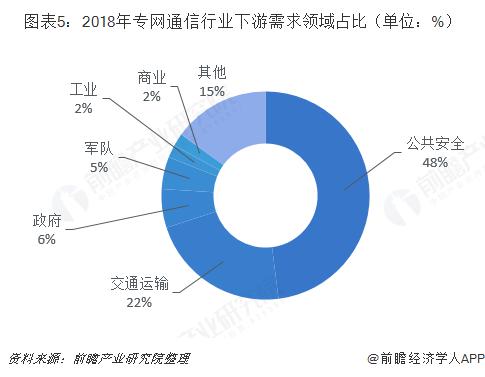 图表5:2018年专网通信行业下游需求领域占比(单位:%)