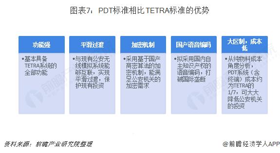 图表7:PDT标准相比TETRA标准的优势