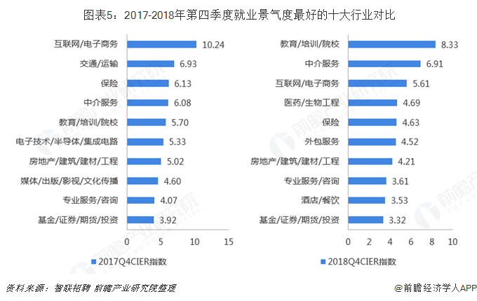 图表5:2017-2018年第四季度就业景气度最好的十大行业对比