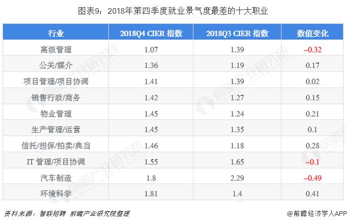 图表9:2018年第四季度就业景气度最差的十大职业