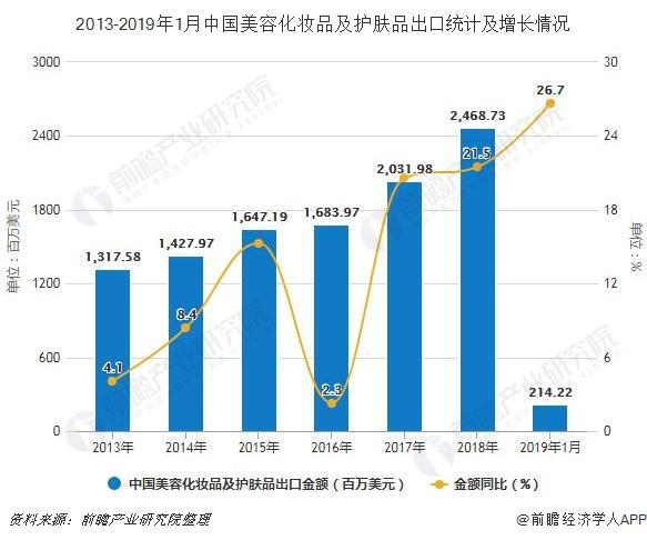 2013-2019年1月中国美容化妆品及护肤品出口统计及增长情况