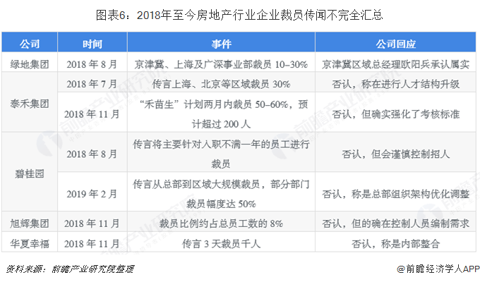 图表6:2018年至今房地产行业企业裁员传闻不完全汇总
