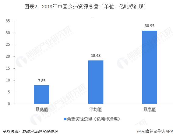 图表2:2018年中国余热资源总量(单位:亿吨标?#27982;海? width=