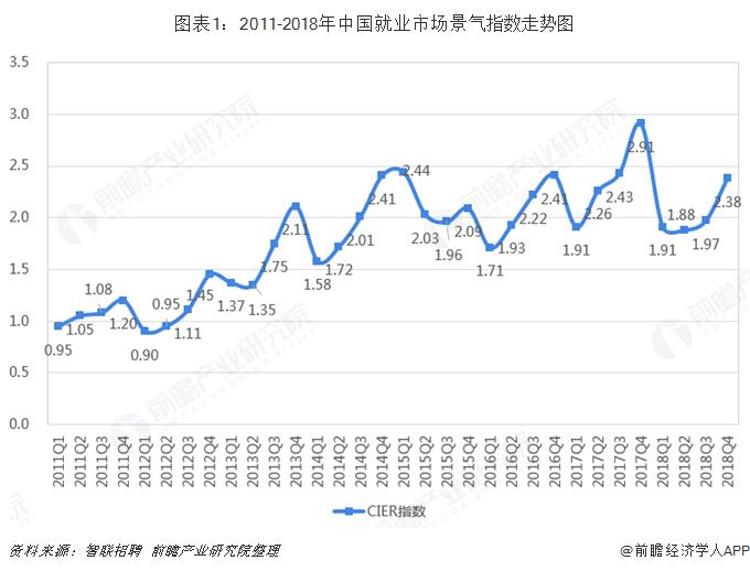 图表1:2011-2018年中国就业市场景气指数走势图