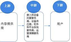 2018年中国CDN市场现状与发展趋势分析 国内企业加速布局海外市场【组图】