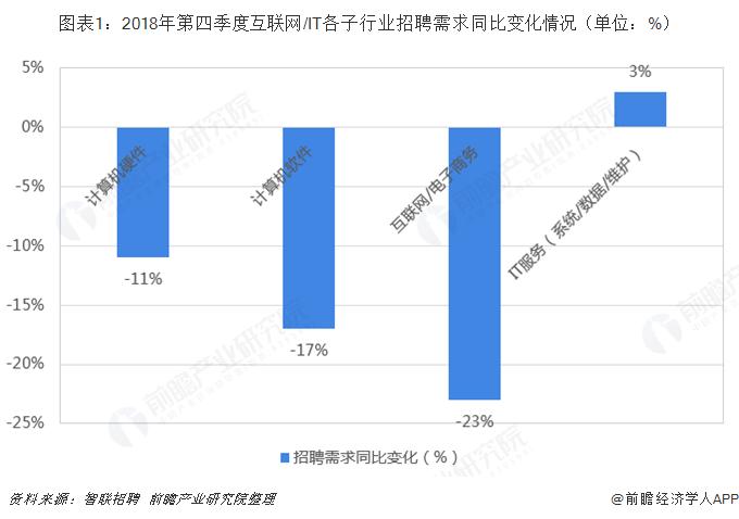图表1:2018年第四季度互联网/IT各子行业招聘需求同比变化情况(单位:%)