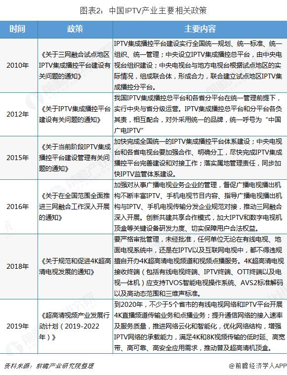 图表2:中国IPTV产业主要相关政策
